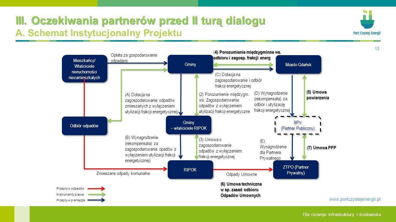 III. Oczekiwania partnerów przed II turą dialogu A