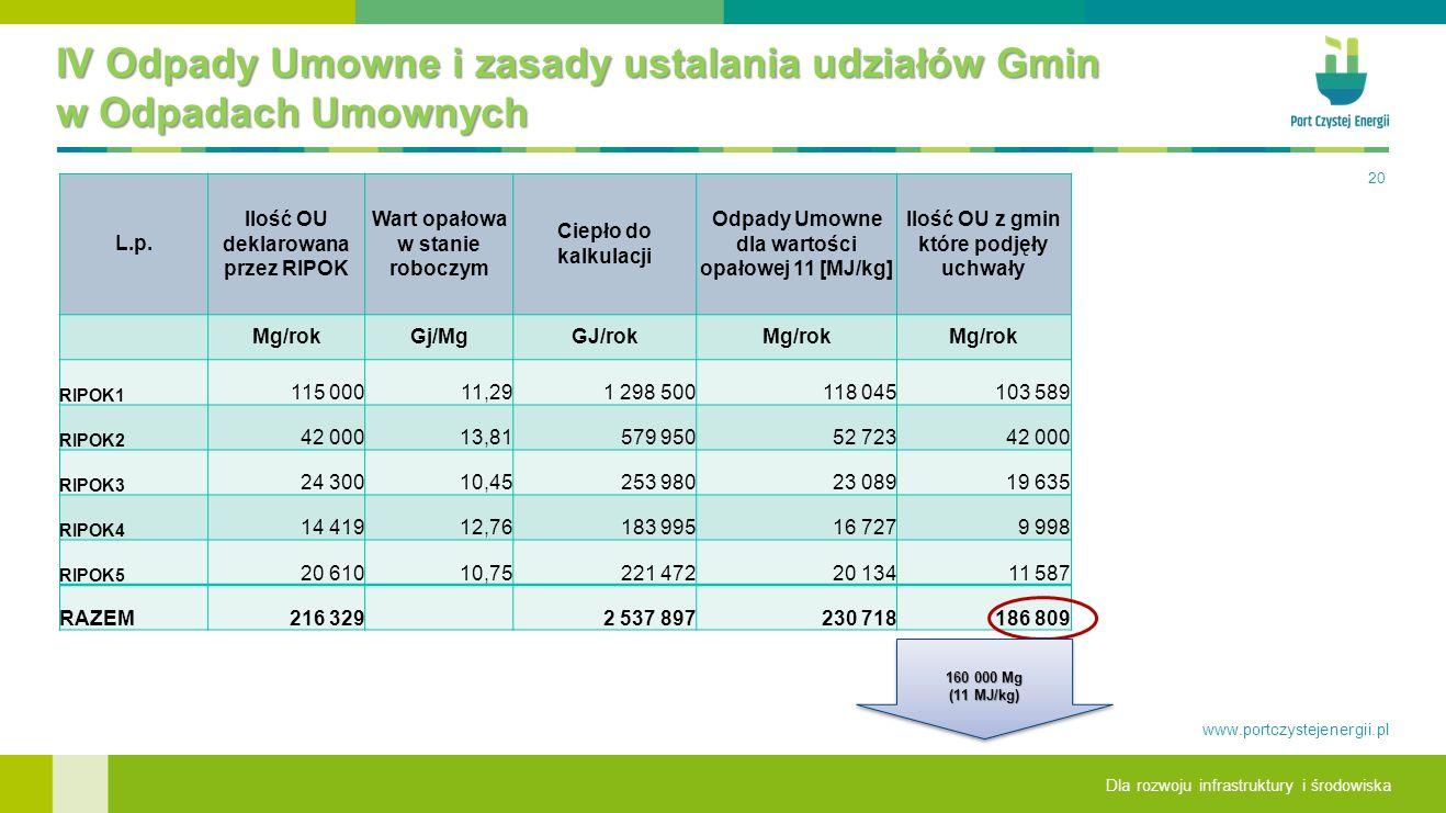 IV Odpady Umowne i zasady ustalania udziałów Gmin w Odpadach Umownych