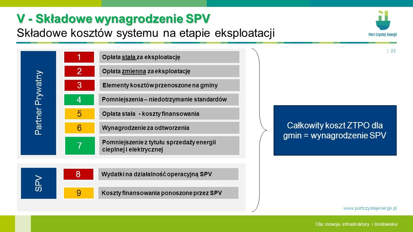Całkowity koszt ZTPO dla gmin = wynagrodzenie SPV