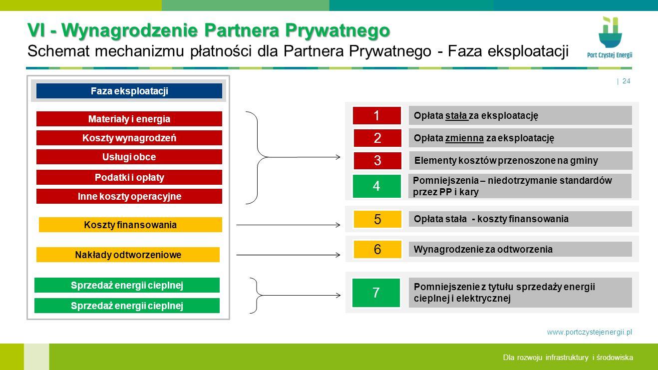 VI - Wynagrodzenie Partnera Prywatnego Schemat mechanizmu płatności dla Partnera Prywatnego - Faza eksploatacji