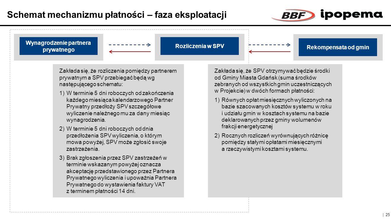 Schemat mechanizmu płatności – faza eksploatacji