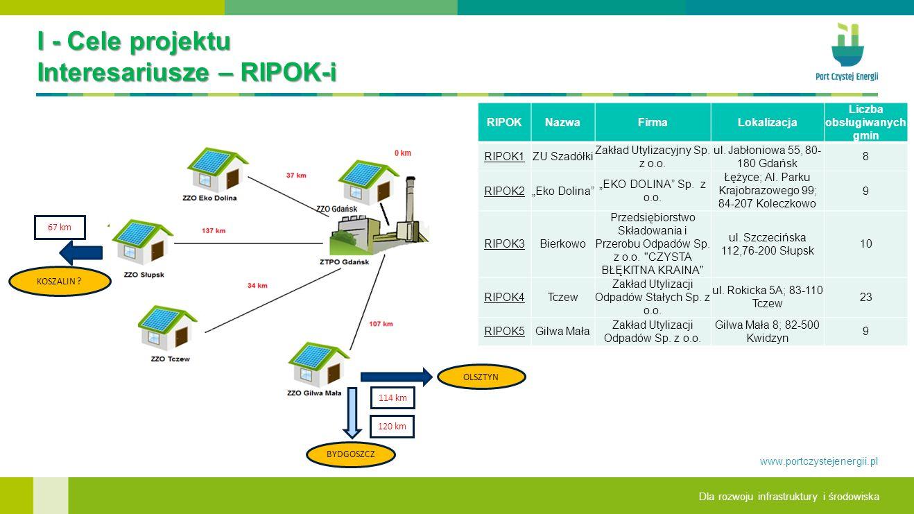 I - Cele projektu Interesariusze – RIPOK-i