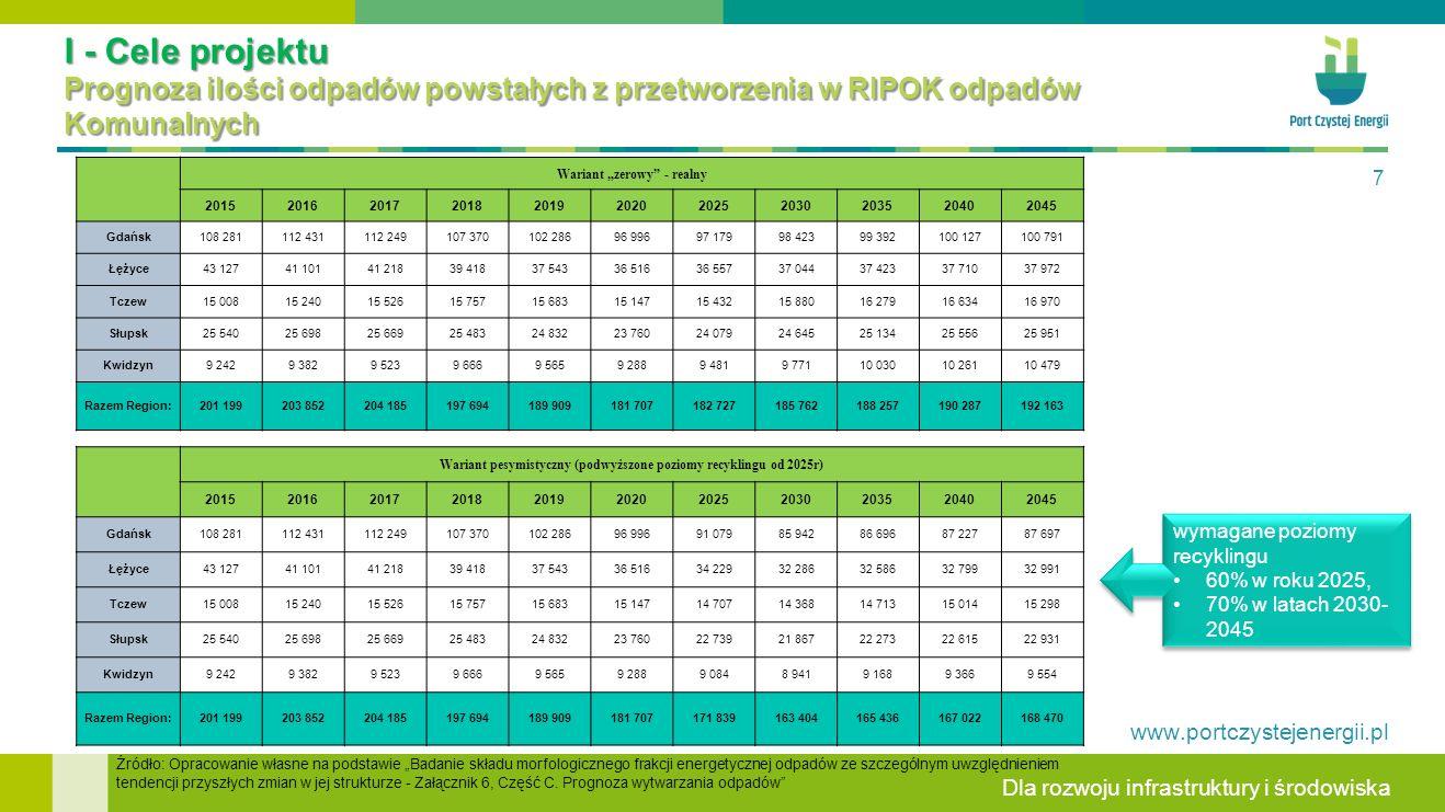 I - Cele projektu Prognoza ilości odpadów powstałych z przetworzenia w RIPOK odpadów Komunalnych
