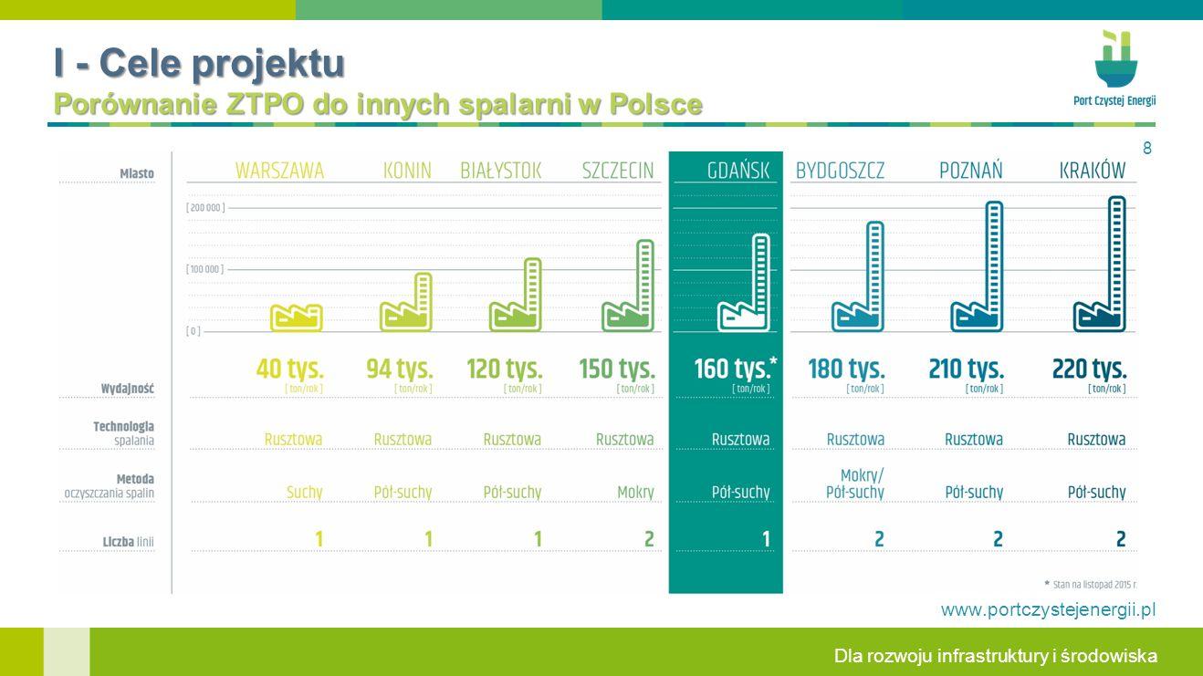 I - Cele projektu Porównanie ZTPO do innych spalarni w Polsce