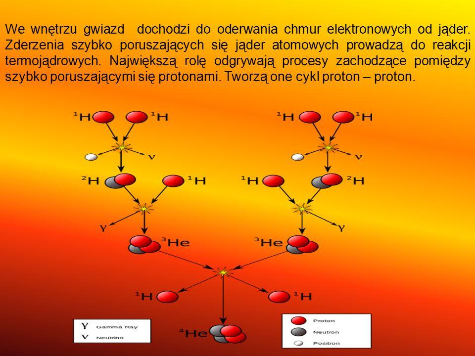 We wnętrzu gwiazd dochodzi do oderwania chmur elektronowych od jąder