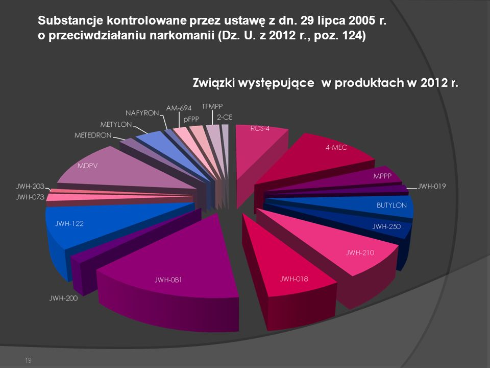 Substancje kontrolowane przez ustawę z dn. 29 lipca 2005 r