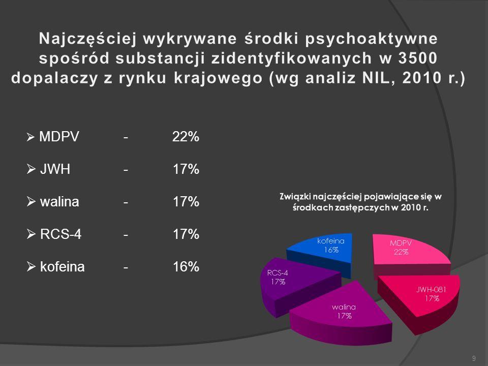 MDPV - 22% JWH - 17% walina - 17% RCS-4 - 17% kofeina - 16% 9 9