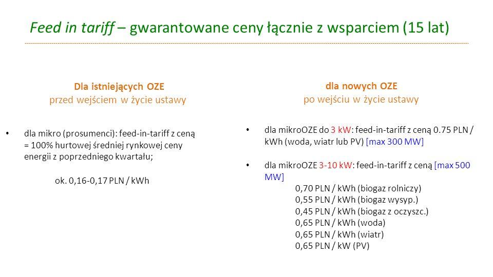 Feed in tariff – gwarantowane ceny łącznie z wsparciem (15 lat)