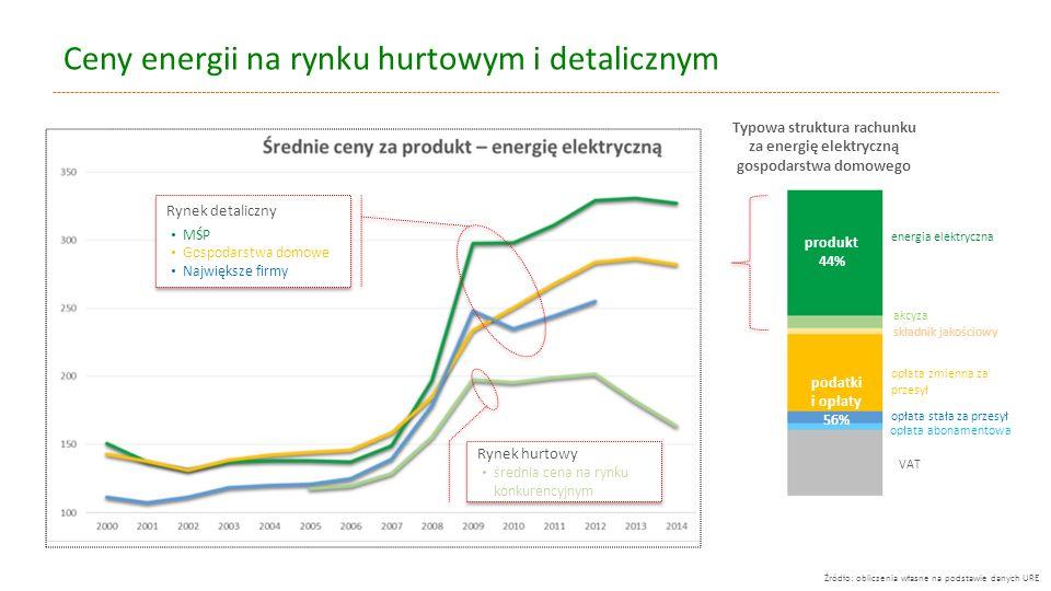 Ceny energii na rynku hurtowym i detalicznym