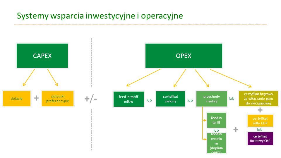 Systemy wsparcia inwestycyjne i operacyjne