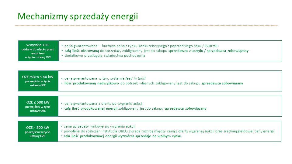 Mechanizmy sprzedaży energii