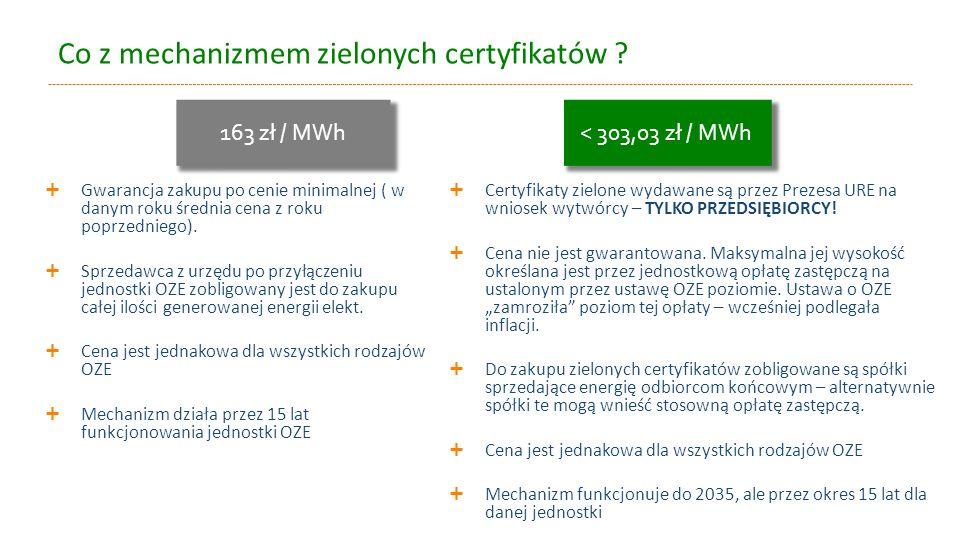 Co z mechanizmem zielonych certyfikatów