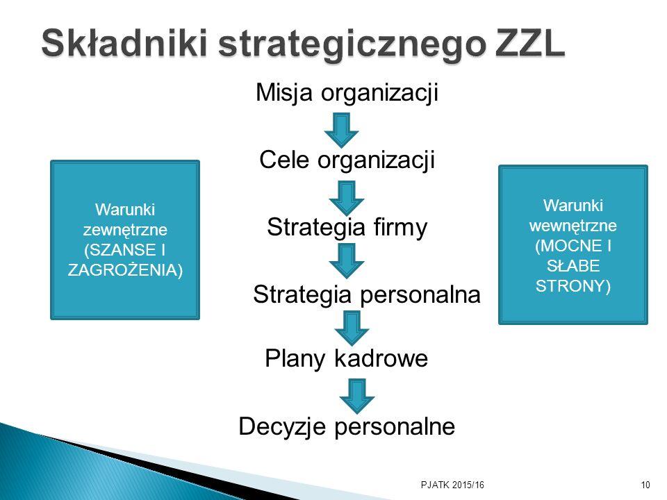 Składniki strategicznego ZZL