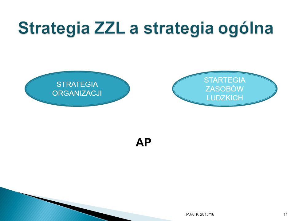 Strategia ZZL a strategia ogólna