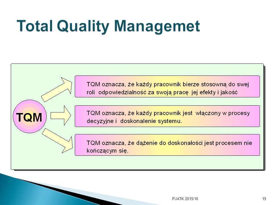 Total Quality Managemet