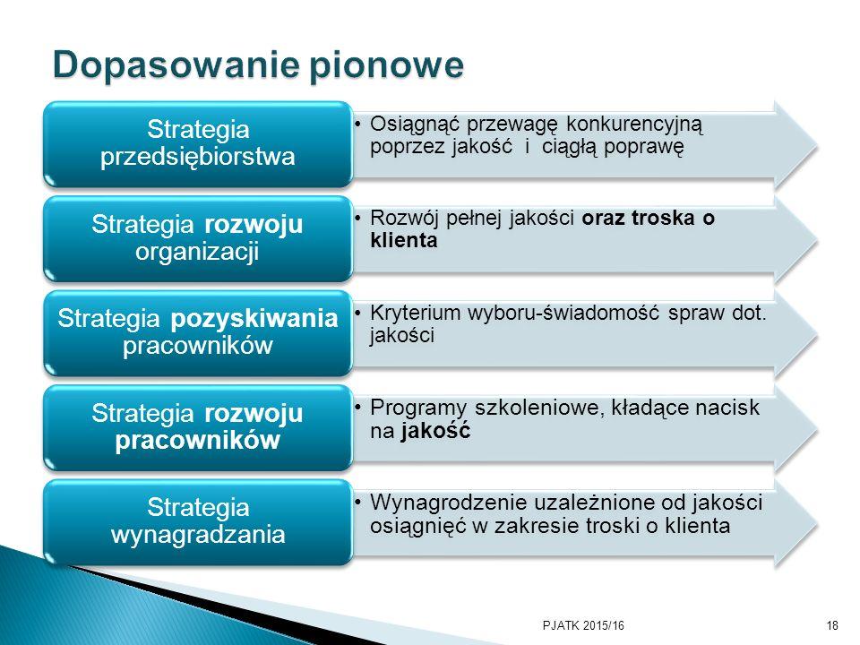 PKWSTK 2008/2009 Dopasowanie pionowe. Strategia przedsiębiorstwa. Osiągnąć przewagę konkurencyjną poprzez jakość i ciągłą poprawę.
