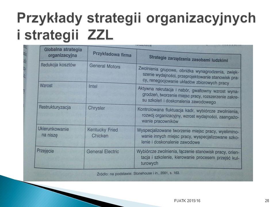 Przykłady strategii organizacyjnych i strategii ZZL