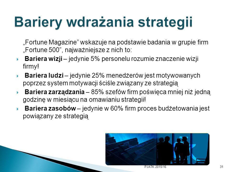 Bariery wdrażania strategii