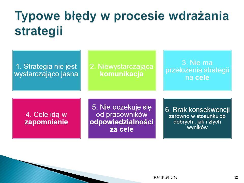 Typowe błędy w procesie wdrażania strategii