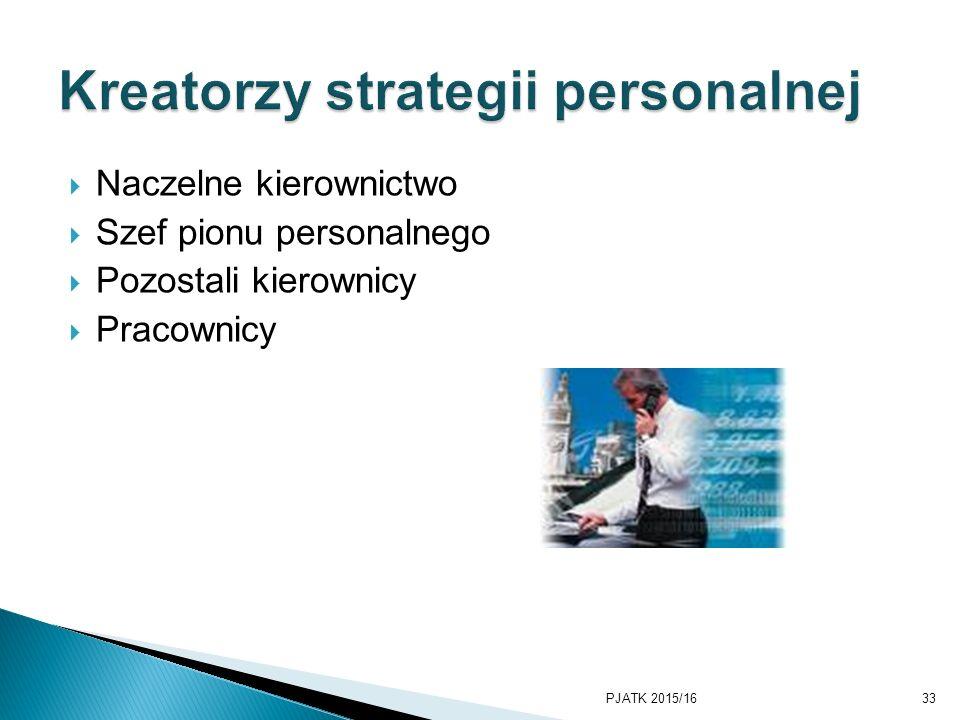 Kreatorzy strategii personalnej