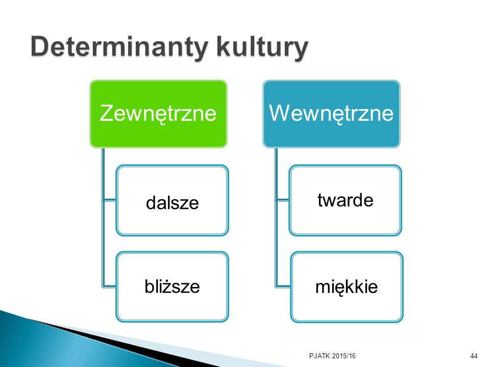 Determinanty kultury dalsze bliższe twarde miękkie PKWSTK 2008/2009