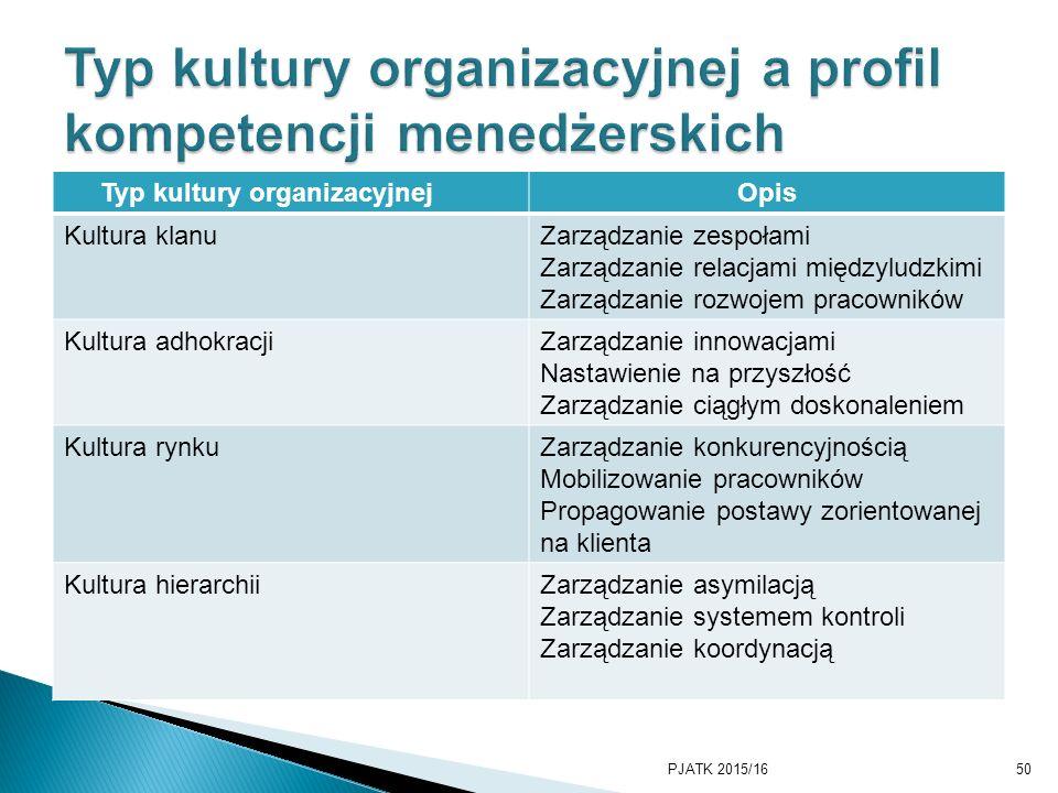 Typ kultury organizacyjnej a profil kompetencji menedżerskich