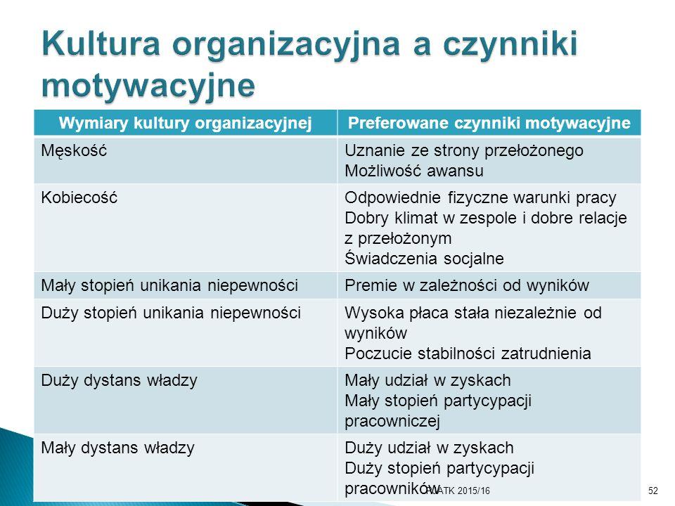 Kultura organizacyjna a czynniki motywacyjne