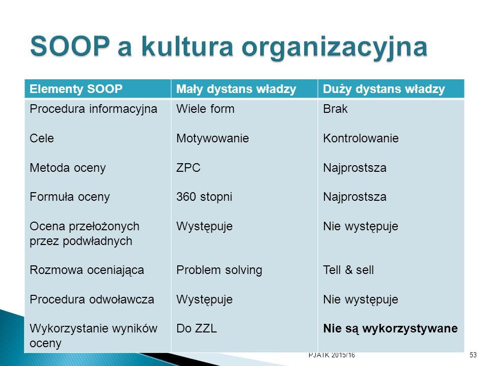 SOOP a kultura organizacyjna