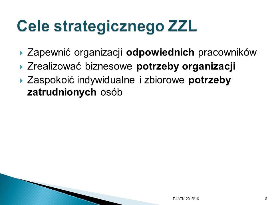 Cele strategicznego ZZL
