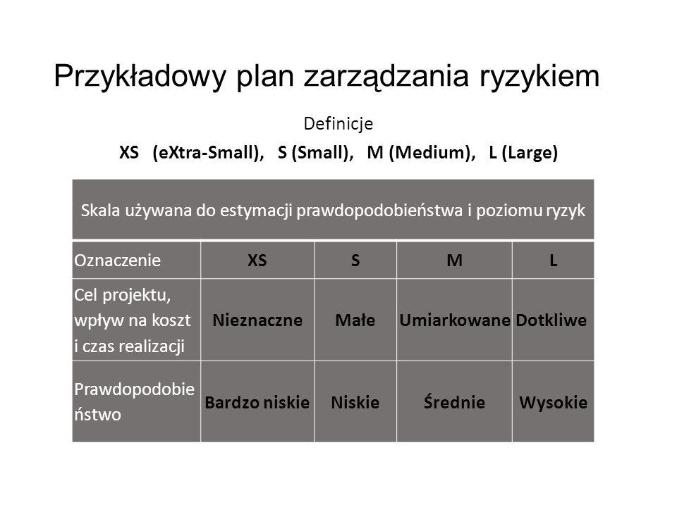 Przykładowy plan zarządzania ryzykiem
