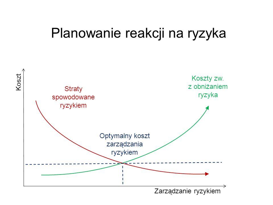 Planowanie reakcji na ryzyka