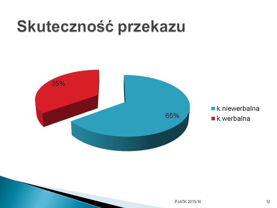 PKWSTK 2008/2009 Skuteczność przekazu PJATK 2015/16