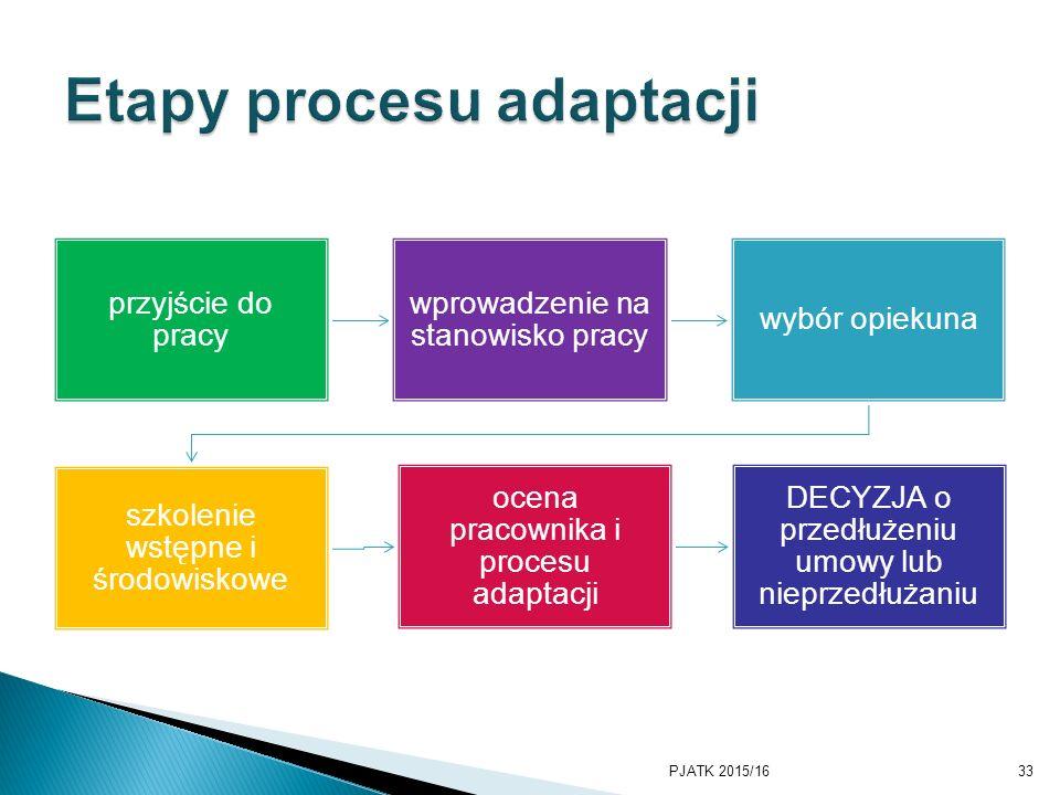 Etapy procesu adaptacji