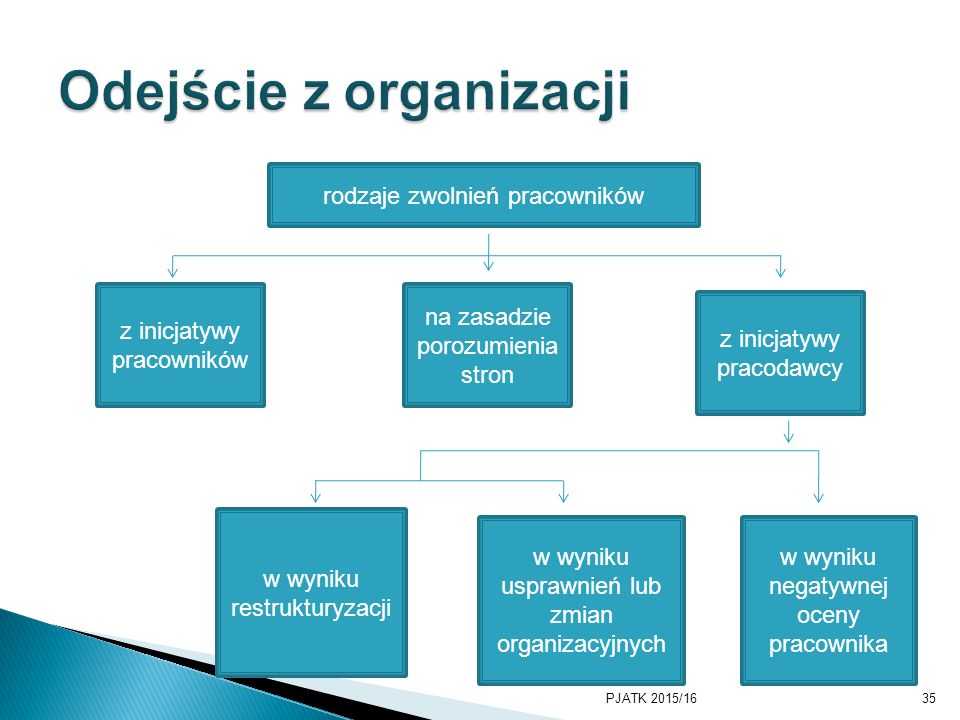 Odejście z organizacji