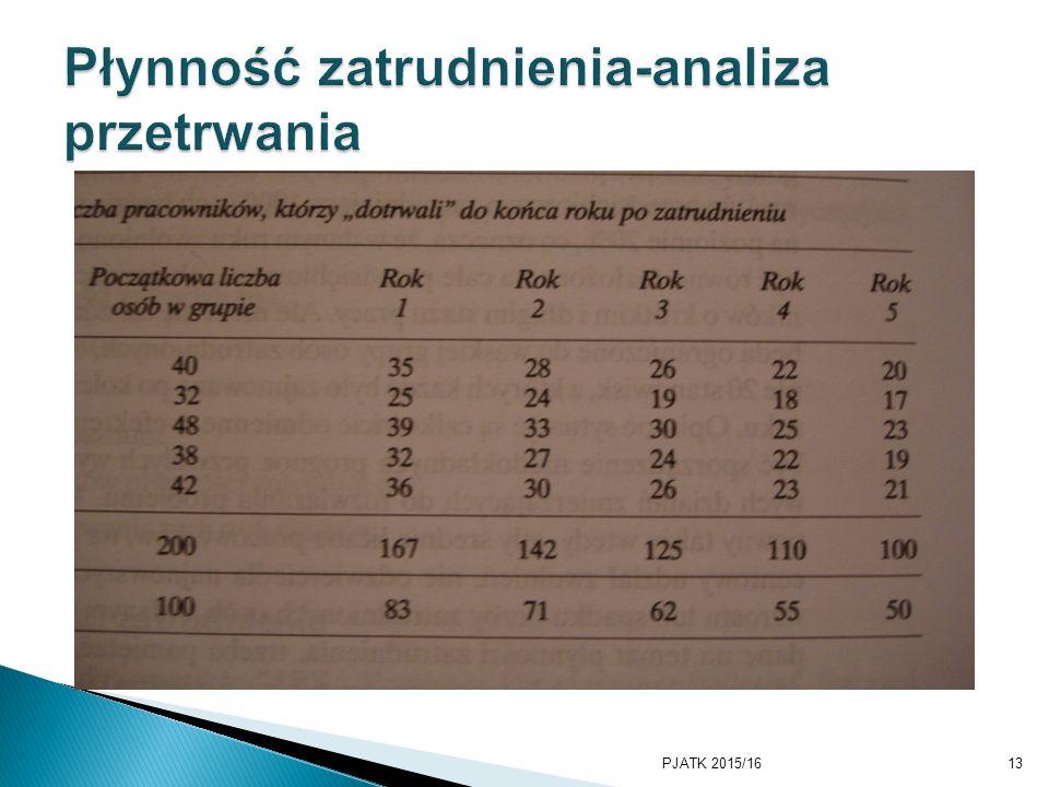 Płynność zatrudnienia-analiza przetrwania