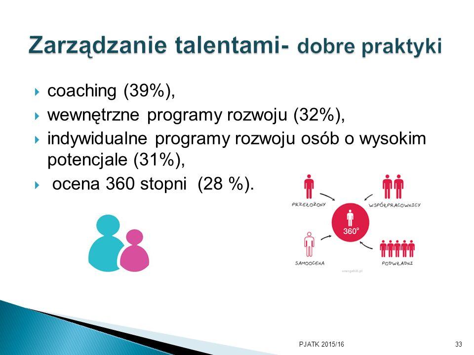 Zarządzanie talentami- dobre praktyki
