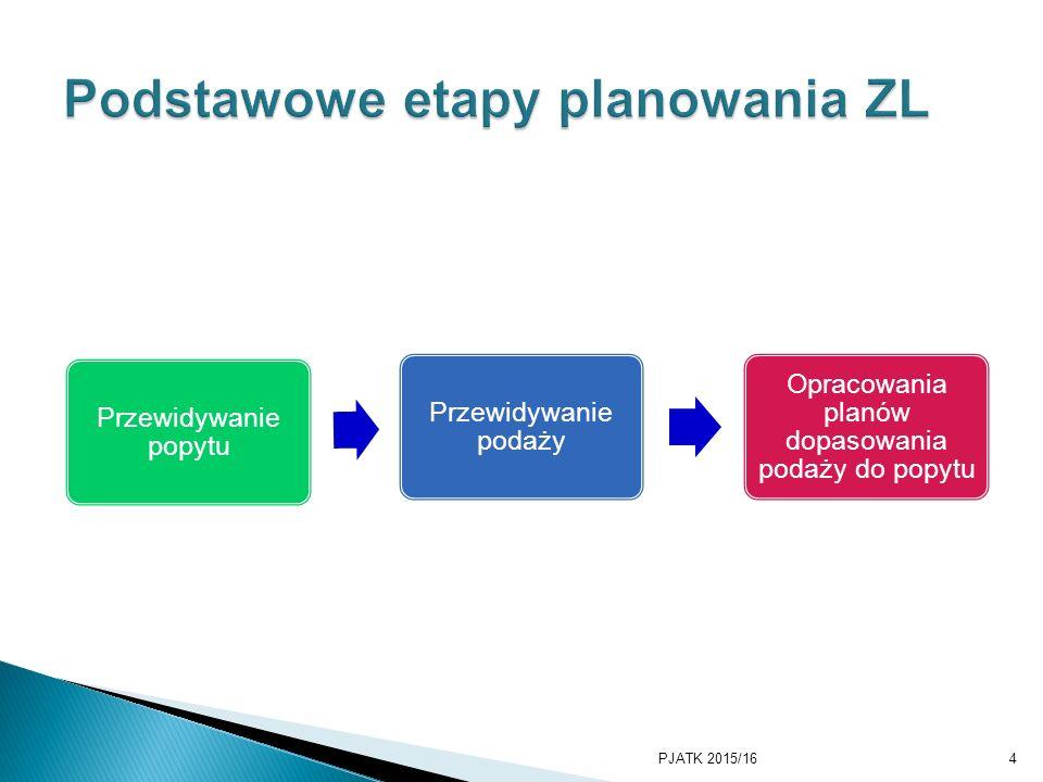 Podstawowe etapy planowania ZL