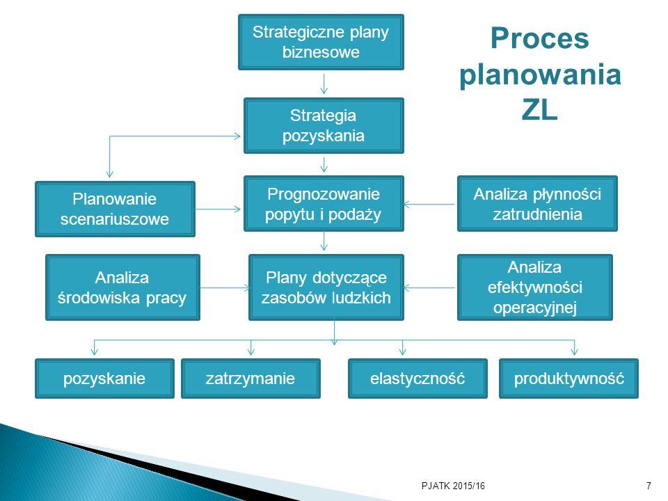 Proces planowania ZL Strategiczne plany biznesowe Strategia pozyskania