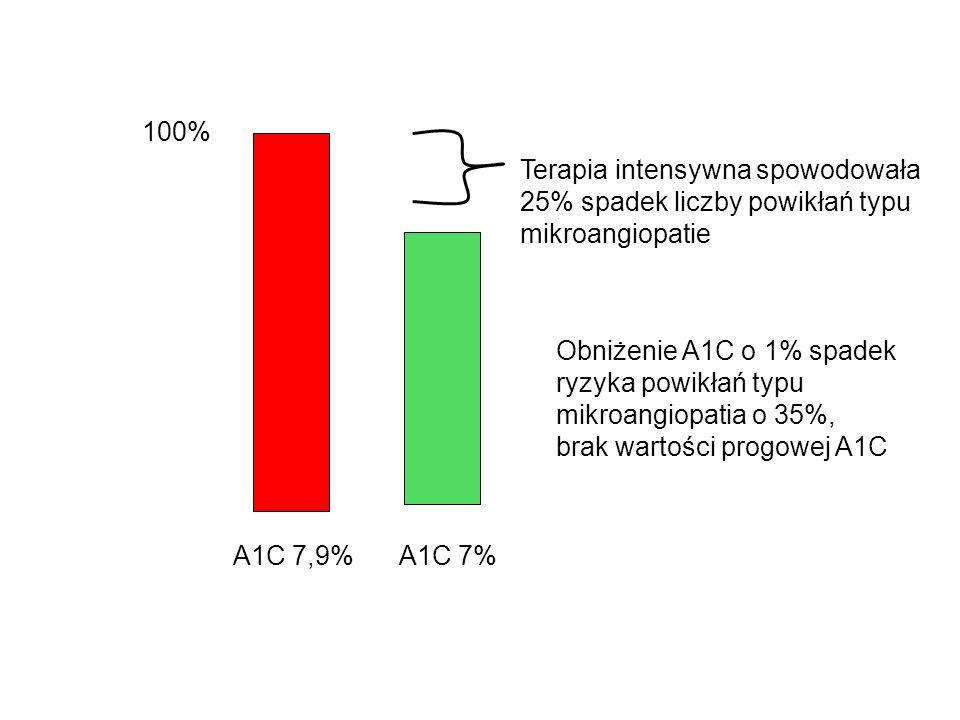 100% Terapia intensywna spowodowała. 25% spadek liczby powikłań typu. mikroangiopatie. Obniżenie A1C o 1% spadek.