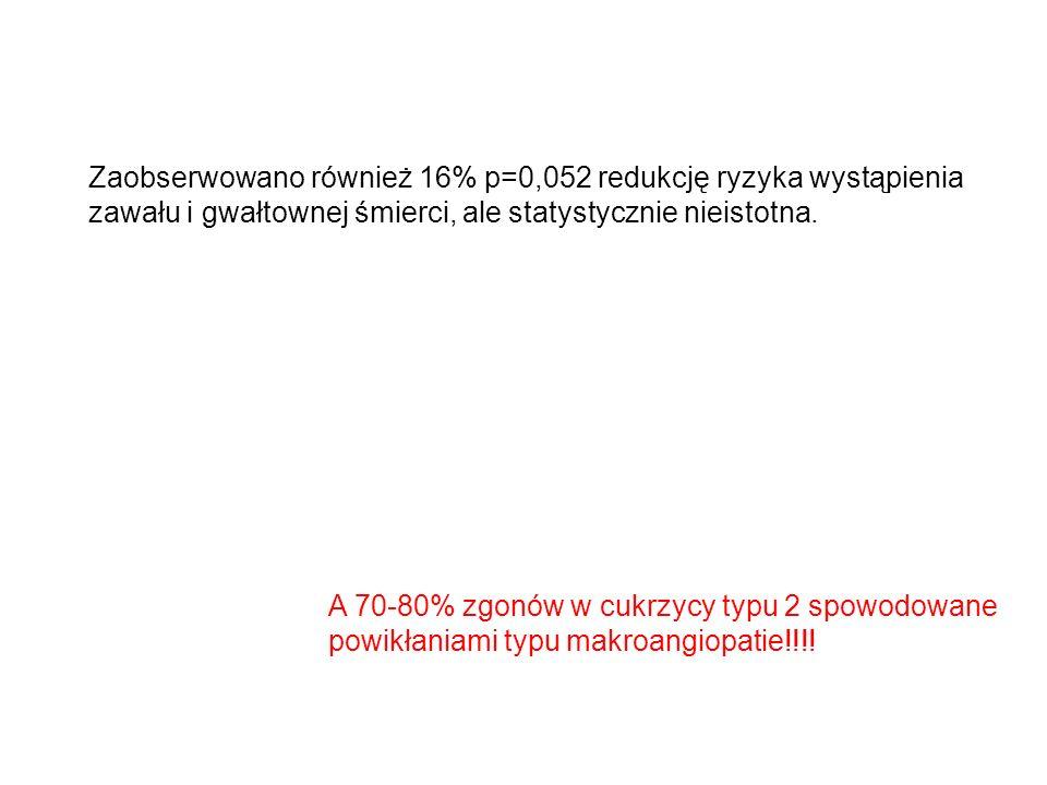 Zaobserwowano również 16% p=0,052 redukcję ryzyka wystąpienia
