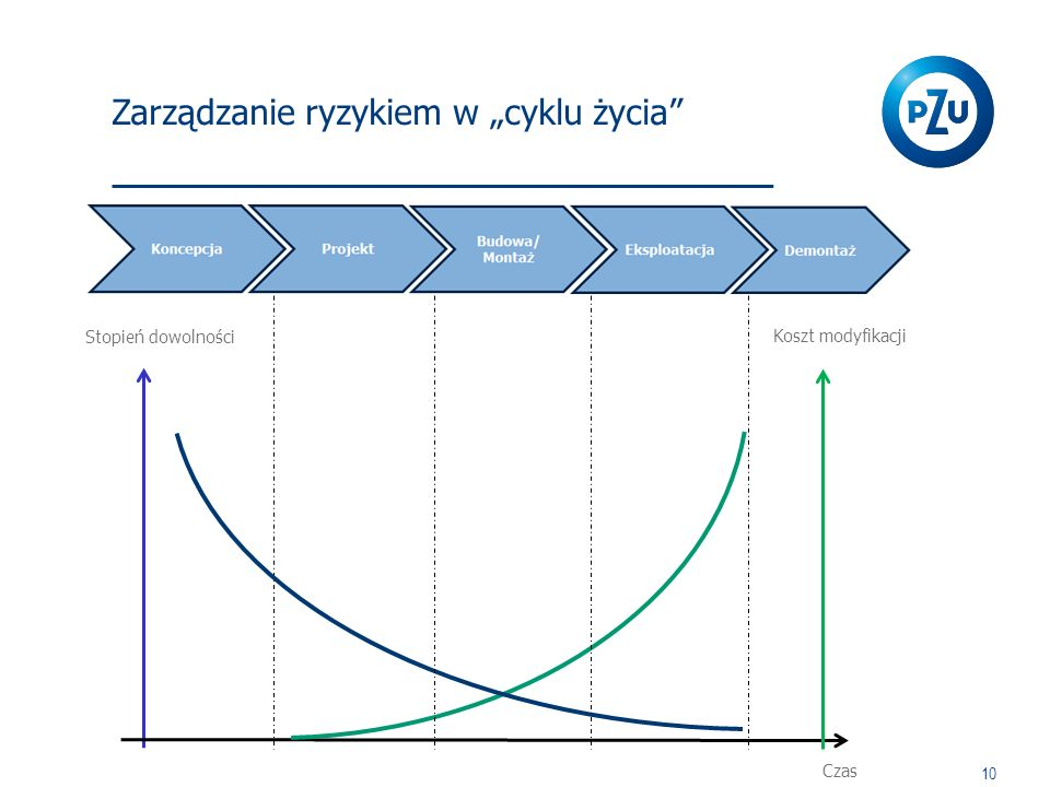 """Zarządzanie ryzykiem w """"cyklu życia"""