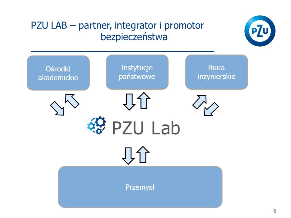 PZU LAB – partner, integrator i promotor bezpieczeństwa