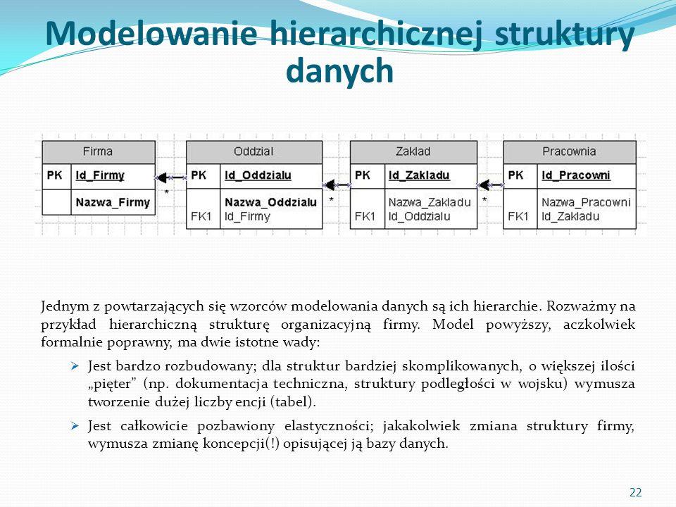 Modelowanie hierarchicznej struktury danych