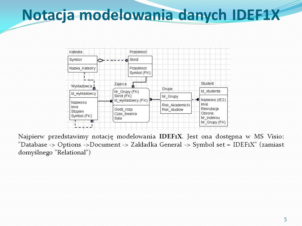 Notacja modelowania danych IDEF1X