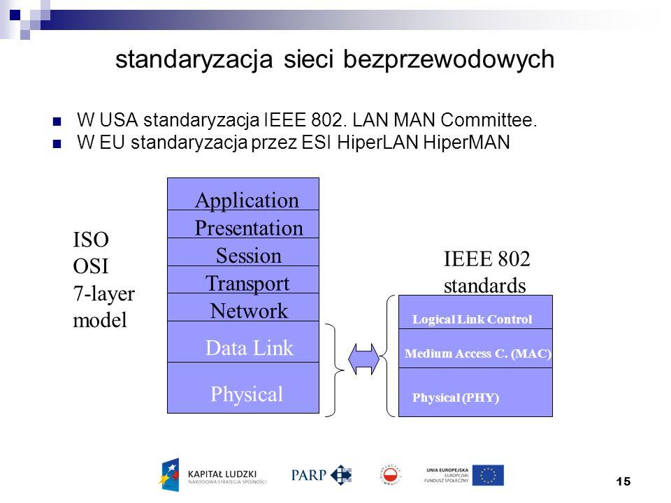 standaryzacja sieci bezprzewodowych