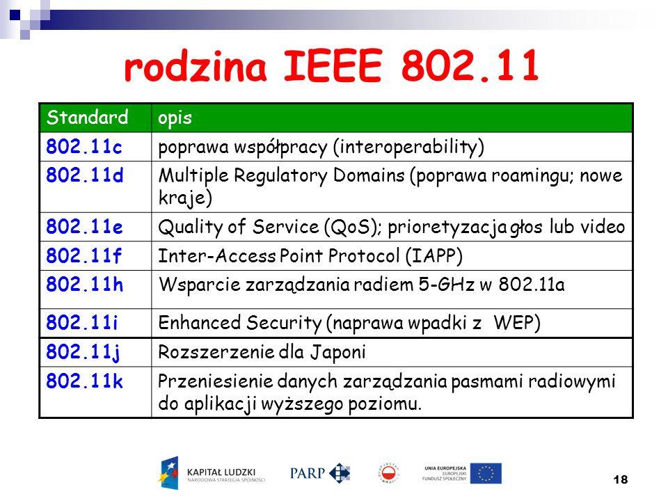 rodzina IEEE 802.11 Standard opis 802.11c