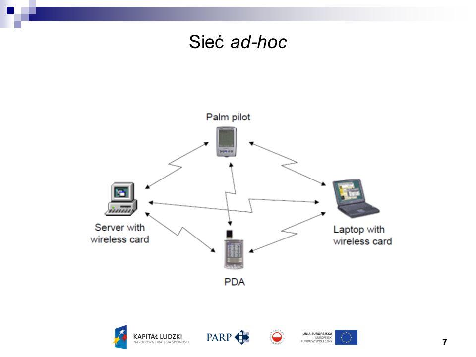Sieć ad-hoc