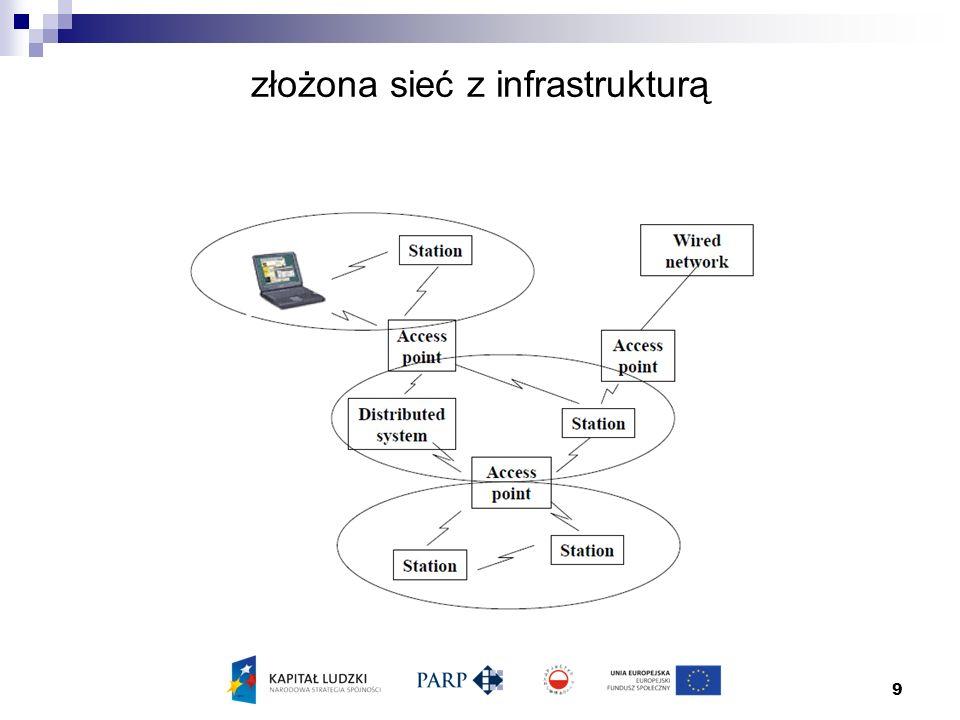 złożona sieć z infrastrukturą