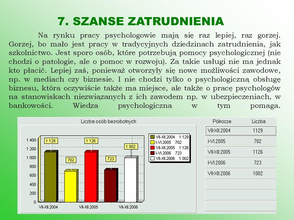 7. SZANSE ZATRUDNIENIA