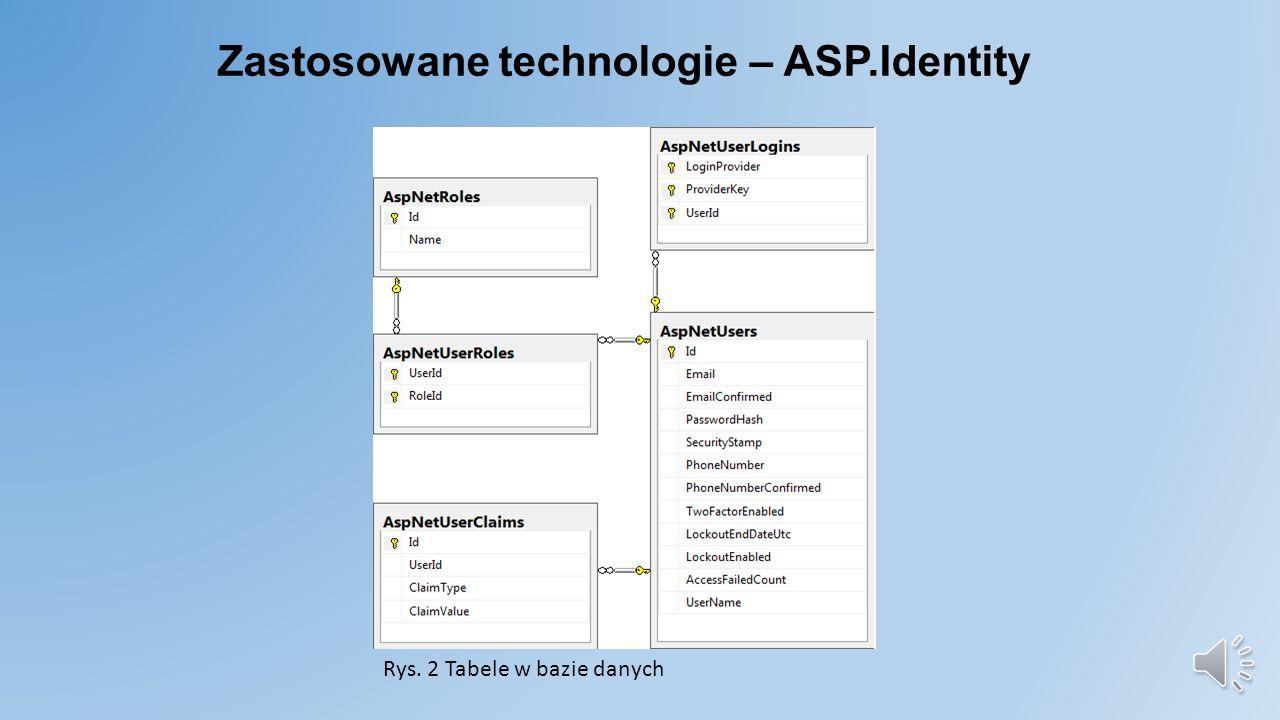 Zastosowane technologie – ASP.Identity